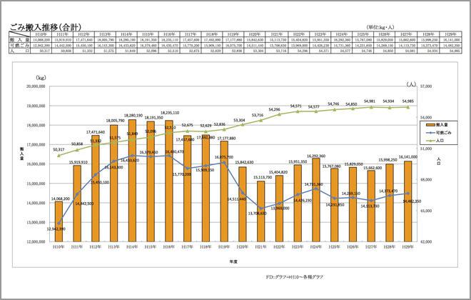 ごみの搬入推移 合計 (平成10年-27年度)