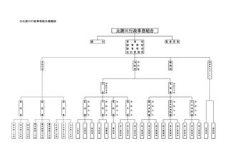 比謝川行政事務組合組織図