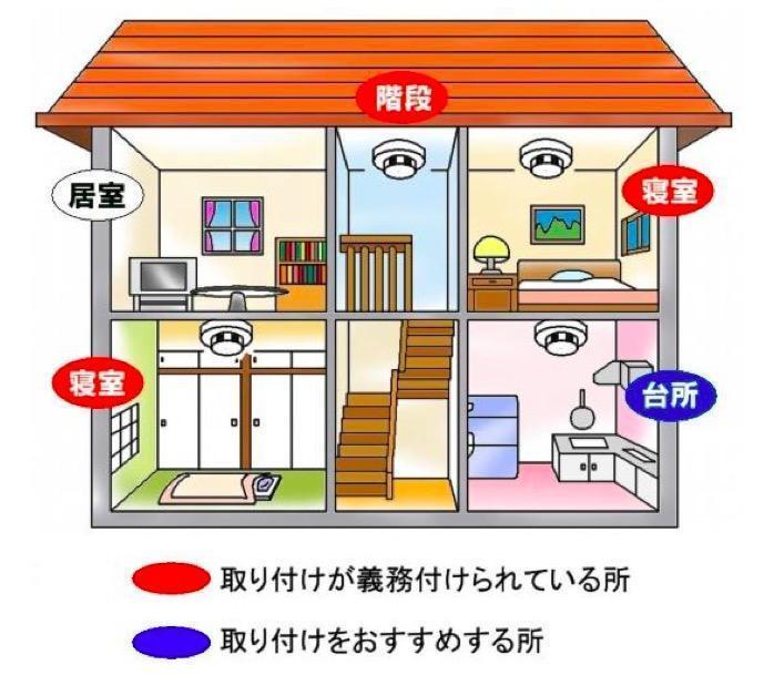 住宅用火災報知器は何故必要?